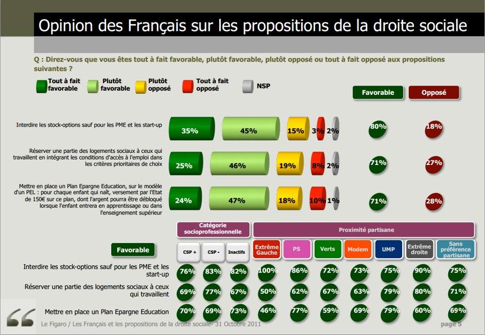 Opinion des français sur les propositions de la droite sociale