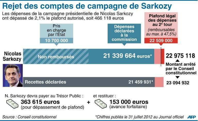 Rejet des comptes de campagne de Nicolas Sarkozy