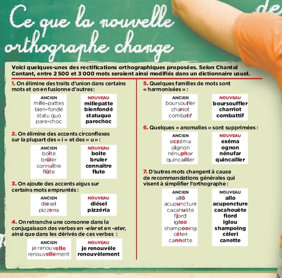 Principaux changements orthographiques